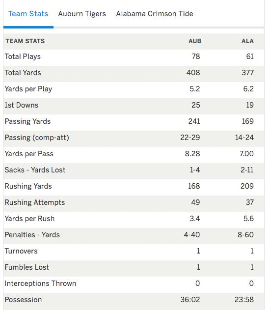 Auburn Beats Alabama 26-14 Stats