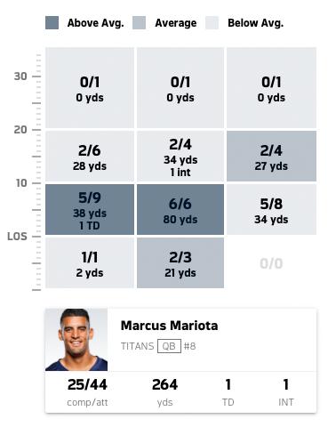 Titans Defeat Bengals 24-20 Mariota Stats