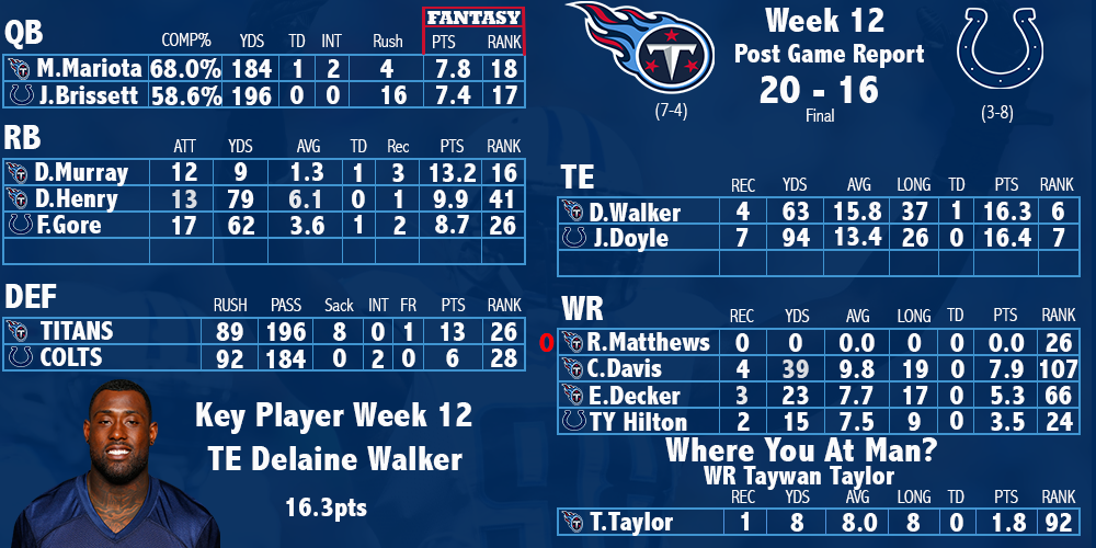 Titans Edge Colts 20-16 Stats