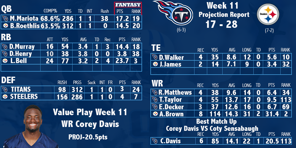 Titans Steelers Projection Report
