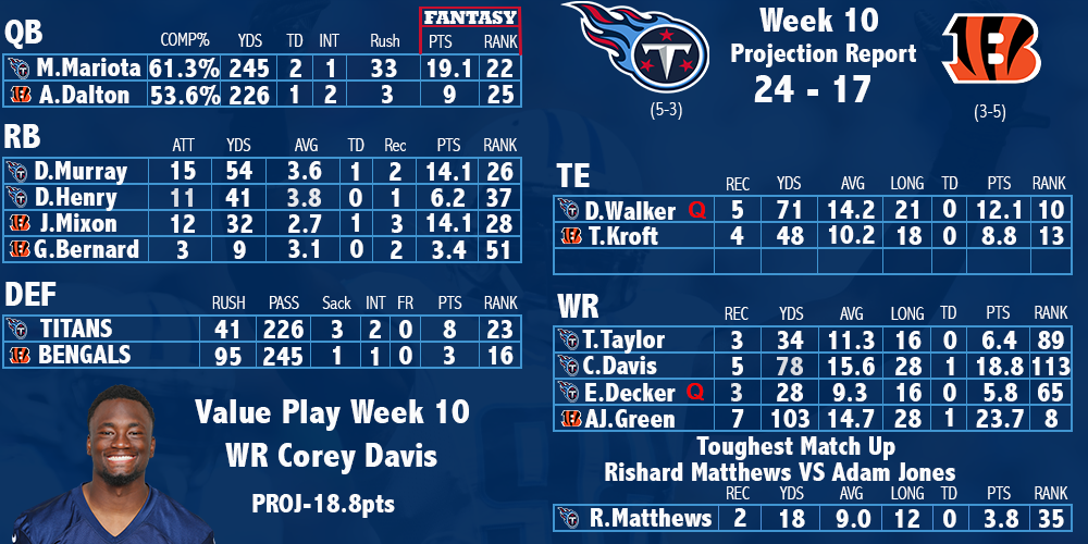 Titans Week 10 Projection Preview
