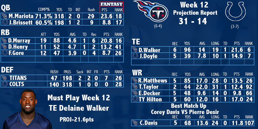 Titans Week 12 Projection Preview Stats