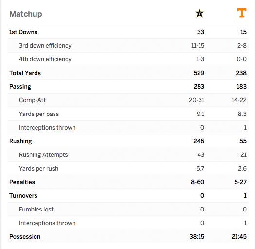 Vanderbilt Blasts Vols 42-24 stats